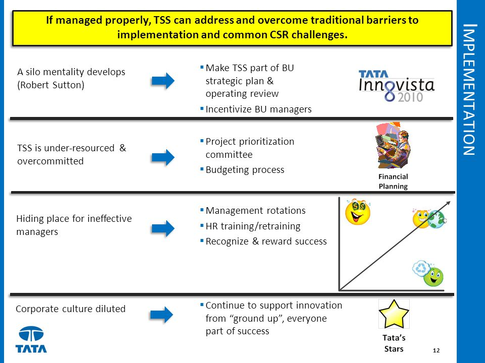 If managed properly, TSS can address and overcome traditional barriers to implementation and common CSR challenges.
