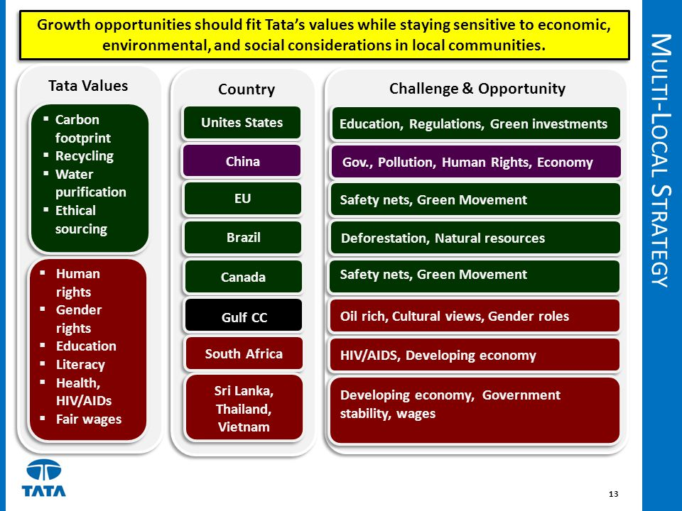 Challenge & Opportunity Sri Lanka, Thailand, Vietnam