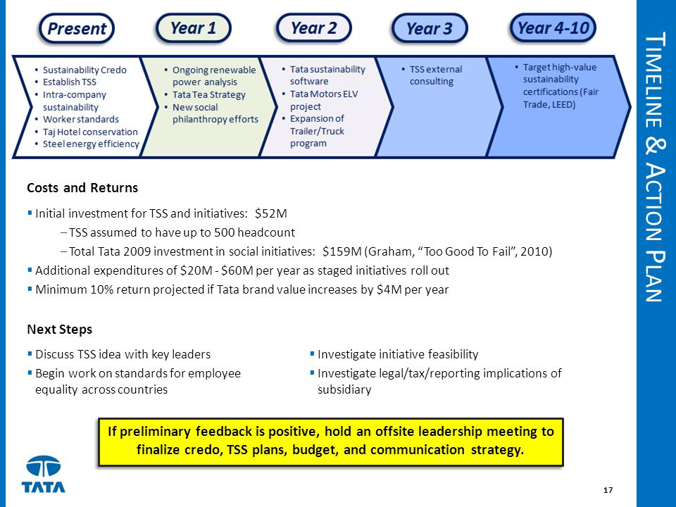 Timeline & Action Plan Costs and Returns Next Steps