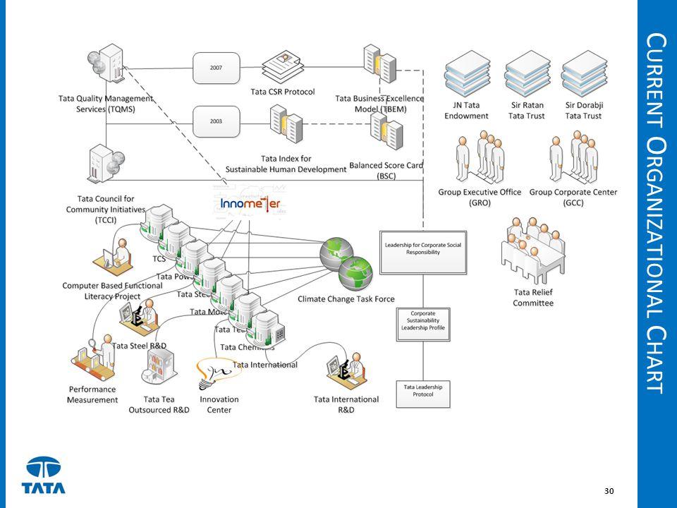Current Organizational Chart