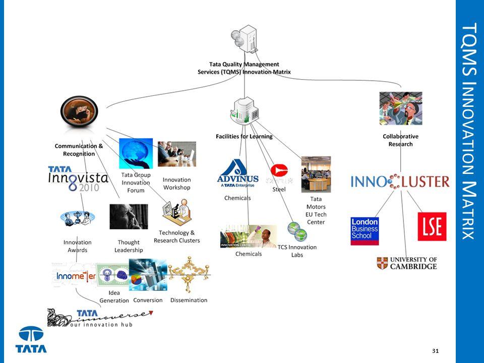 TQMS Innovation Matrix