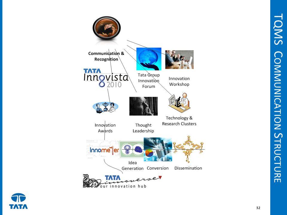TQMS Communication Structure