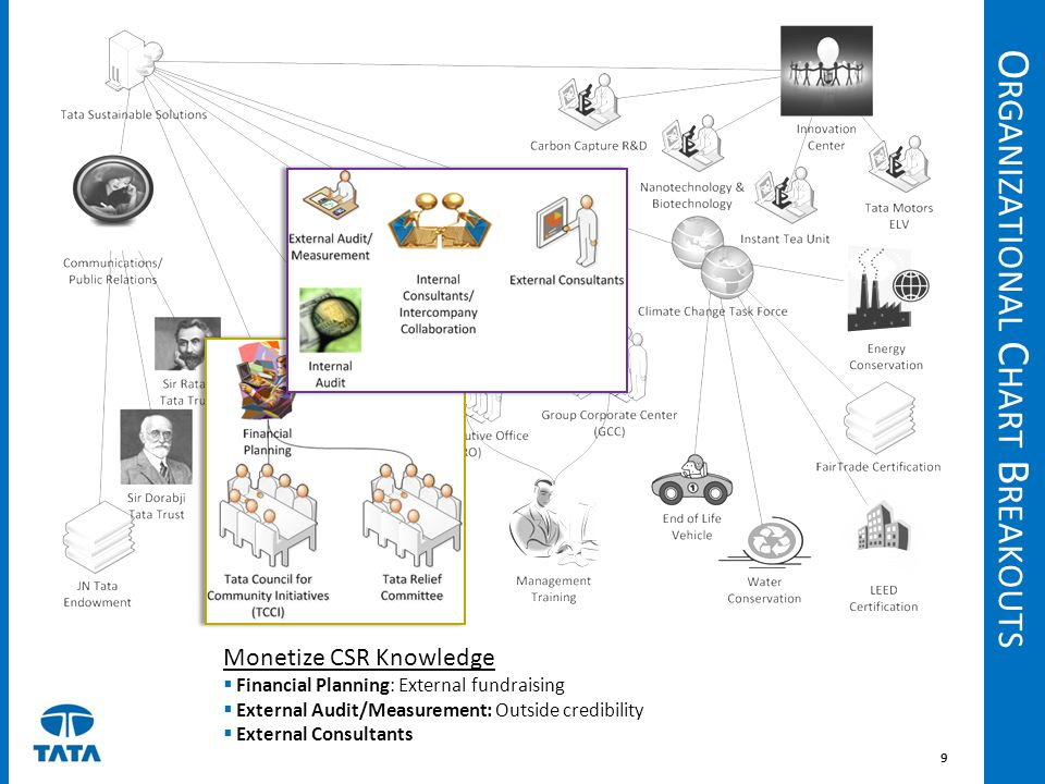 Organizational Chart Breakouts