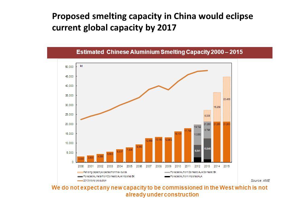 Estimated Chinese Aluminium Smelting Capacity 2000 – 2015
