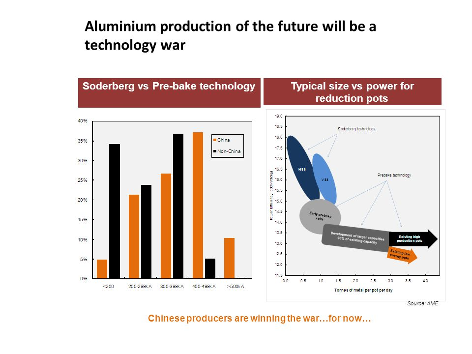 Aluminium production of the future will be a technology war
