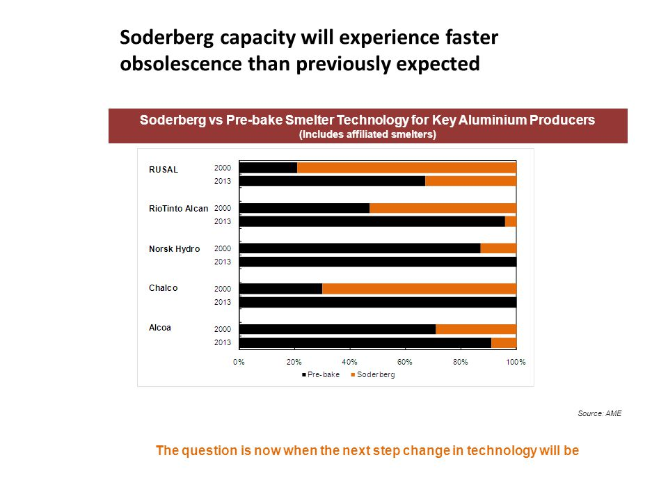 Soderberg capacity will experience faster obsolescence than previously expected