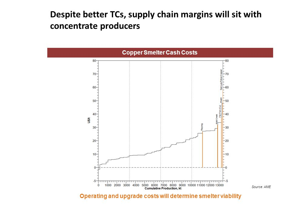 Despite better TCs, supply chain margins will sit with concentrate producers