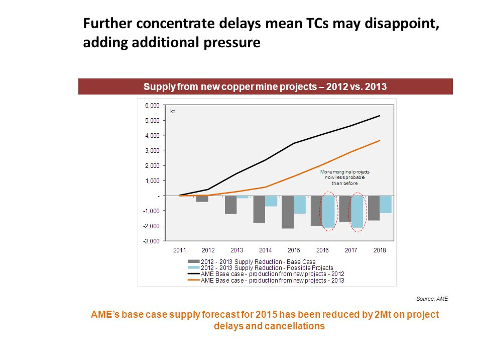 Supply from new copper mine projects – 2012 vs. 2013