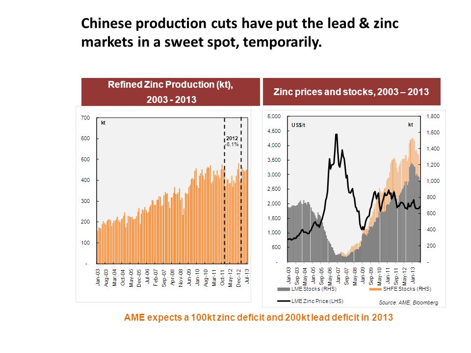 Chinese production cuts have put the lead & zinc markets in a sweet spot, temporarily.