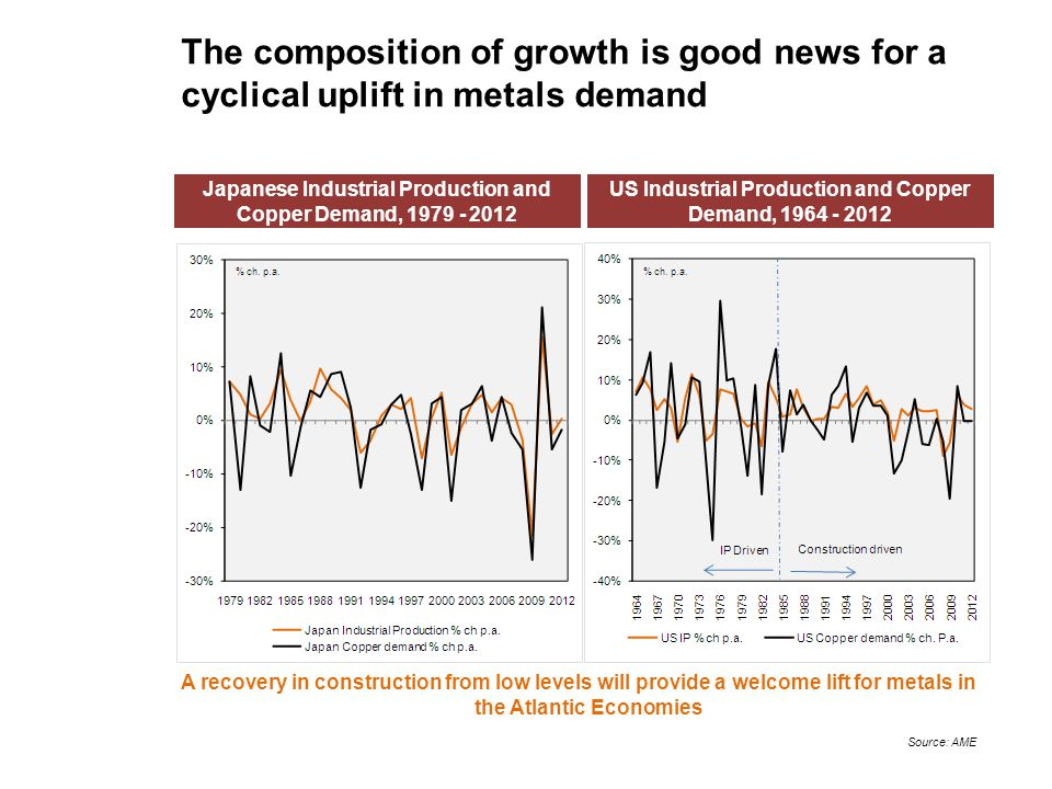 The composition of growth is good news for a cyclical uplift in metals demand