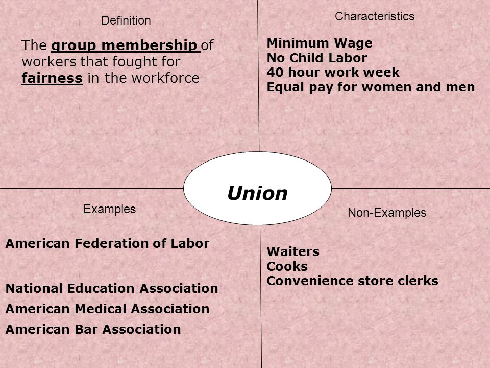 Characteristics Definition. The group membership of workers that fought for fairness in the workforce.