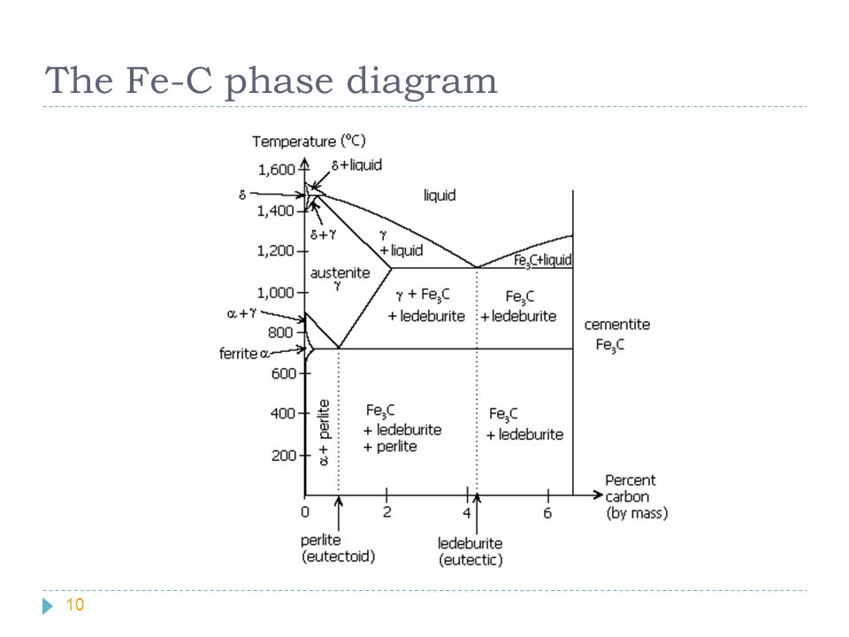 The Fe-C phase diagram