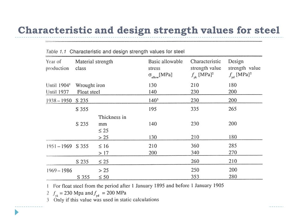 Characteristic and design strength values for steel