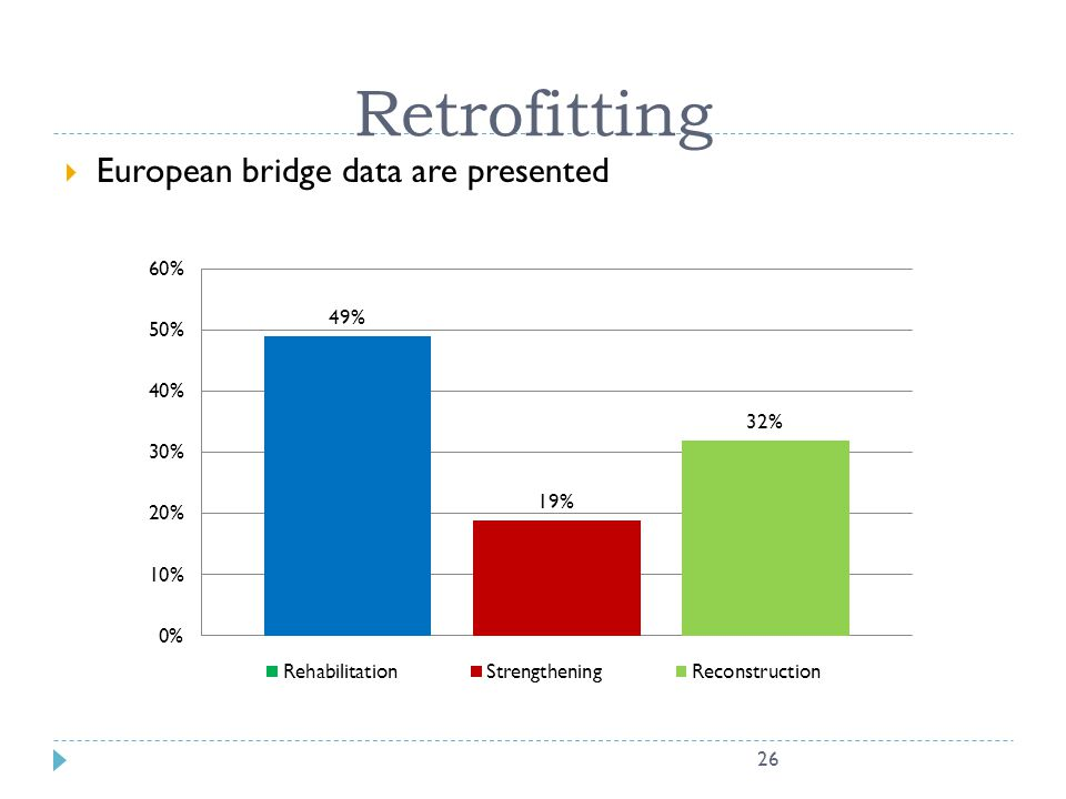 Retrofitting European bridge data are presented