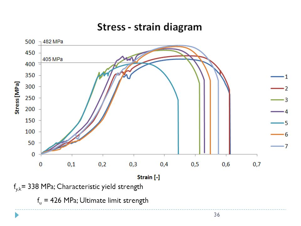 fy,k= 338 MPa; Characteristic yield strength