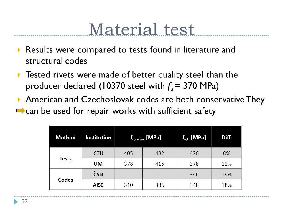 Material test Results were compared to tests found in literature and structural codes.