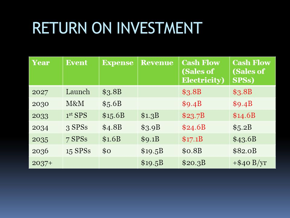 RETURN ON INVESTMENT Year Event Expense Revenue