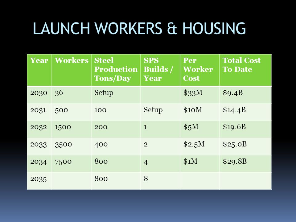 LAUNCH WORKERS & HOUSING
