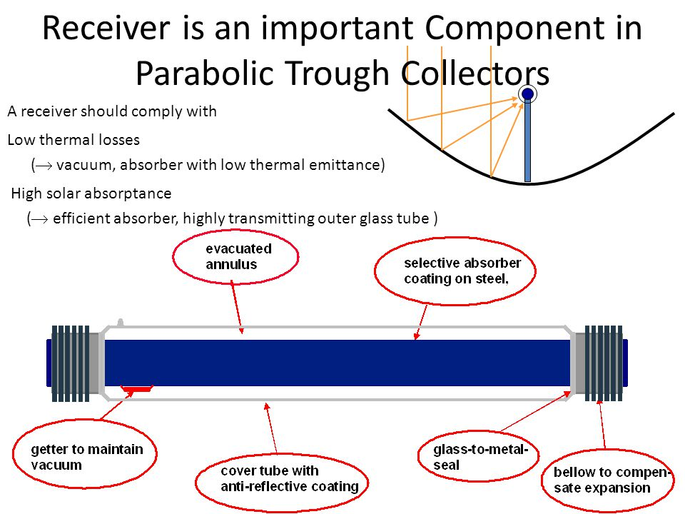 Receiver is an important Component in Parabolic Trough Collectors