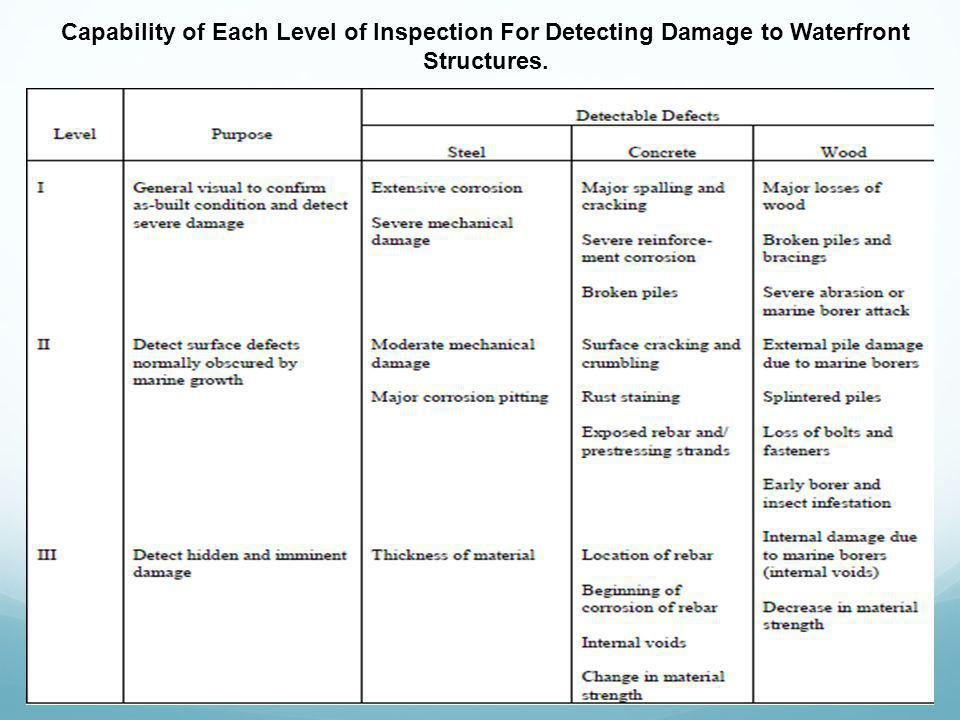 Capability of Each Level of Inspection For Detecting Damage to Waterfront Structures.