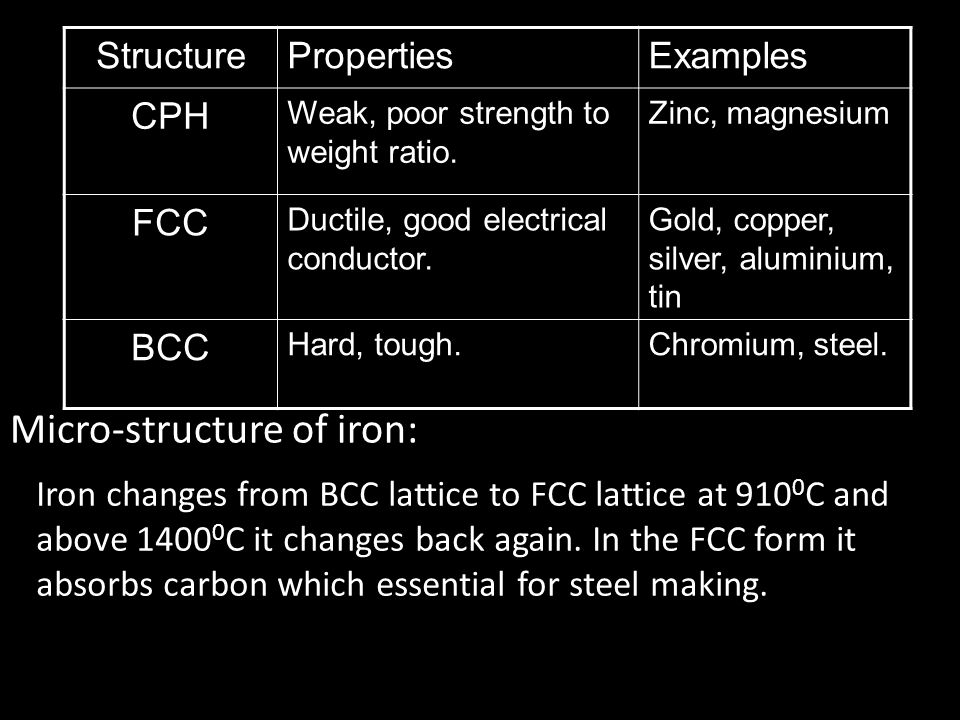 Micro-structure of iron: