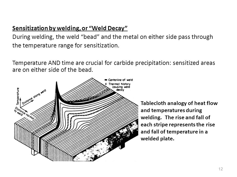 Sensitization by welding, or Weld Decay