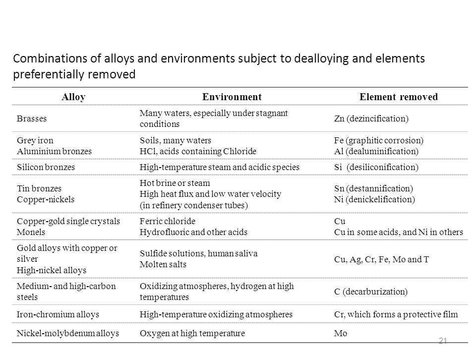Combinations of alloys and environments subject to dealloying and elements preferentially removed
