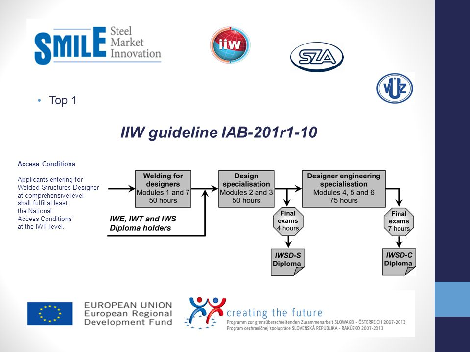 IIW guideline IAB-201r1-10 Top 1 Access Conditions