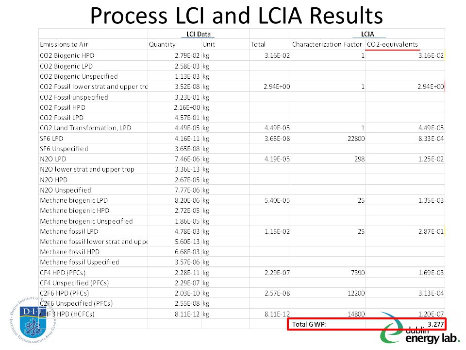 Process LCI and LCIA Results