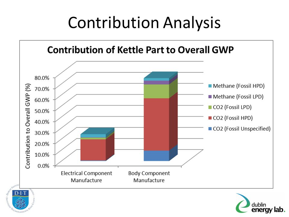 Contribution Analysis