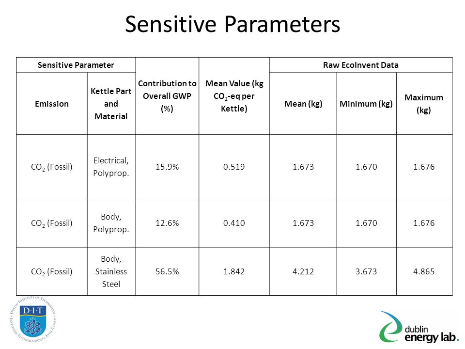 Sensitive Parameters Sensitive Parameter