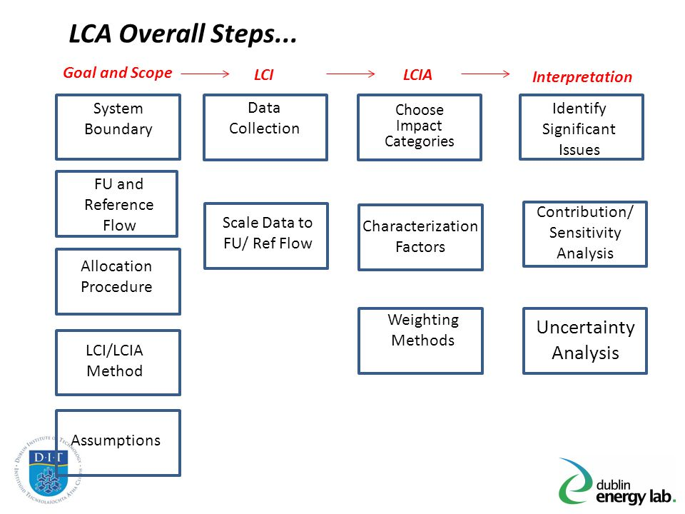 LCA Overall Steps... Uncertainty Analysis Goal and Scope LCI LCIA