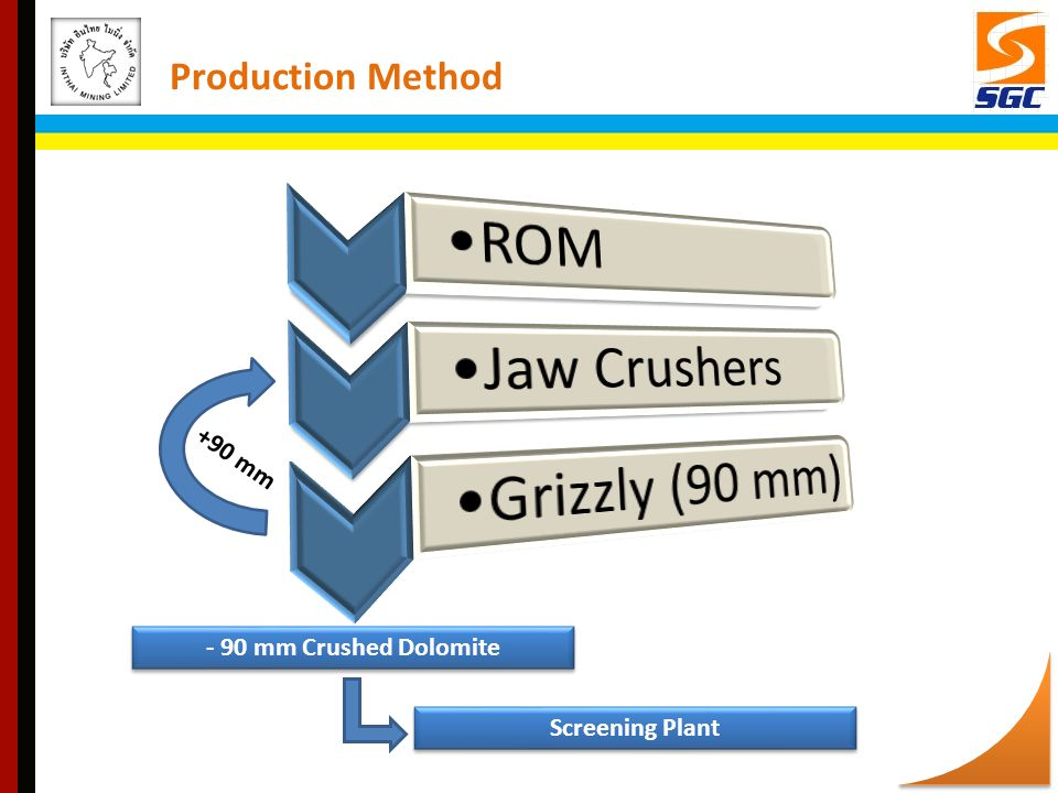 ROM Jaw Crushers Grizzly (90 mm) Production Method +90 mm
