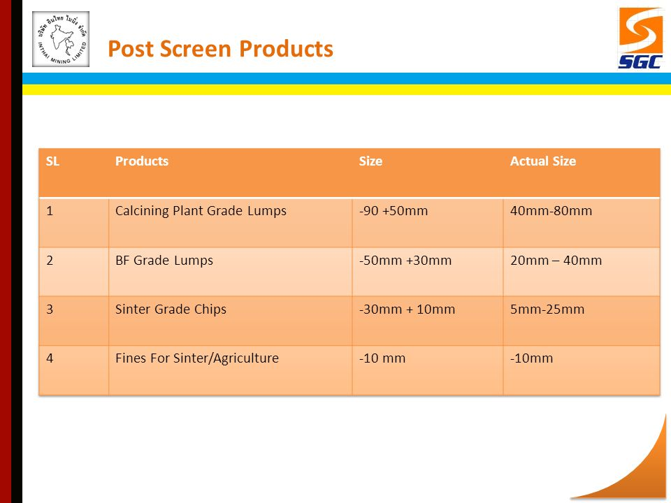 Post Screen Products SL Products Size Actual Size 1