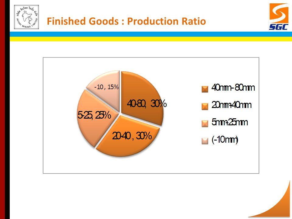 Finished Goods : Production Ratio