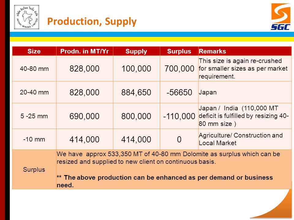 Production, Supply Size. Prodn. in MT/Yr. Supply. Surplus. Remarks. 40-80 mm. 828,000. 100,000.