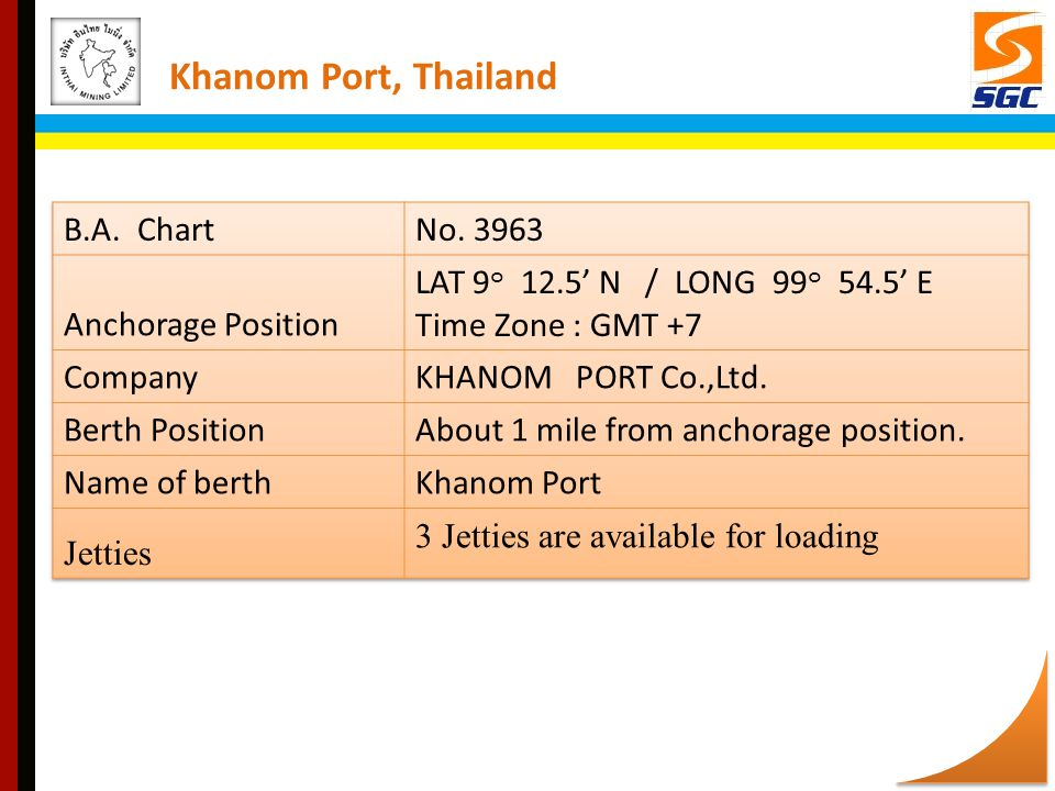 Khanom Port, Thailand B.A. Chart No. 3963 Anchorage Position