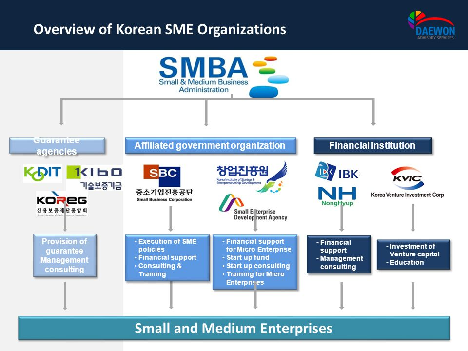 Small and Medium Enterprises