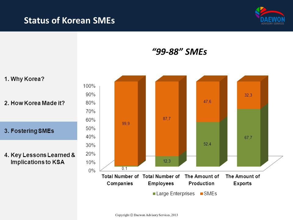 Status of Korean SMEs 99-88 SMEs 1. Why Korea 2. How Korea Made it