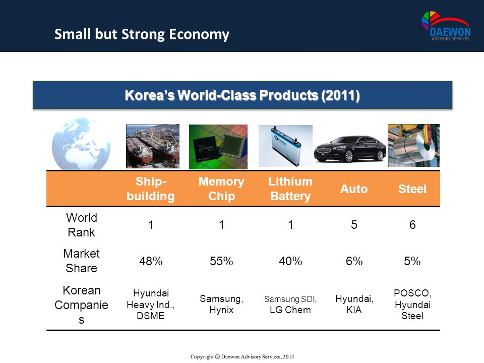 Small but Strong Economy Korea's World-Class Products (2011)