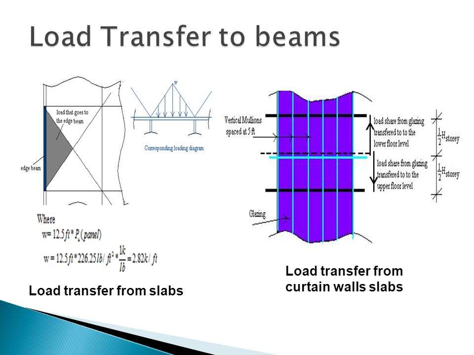 Load Transfer to beams Load transfer from curtain walls slabs