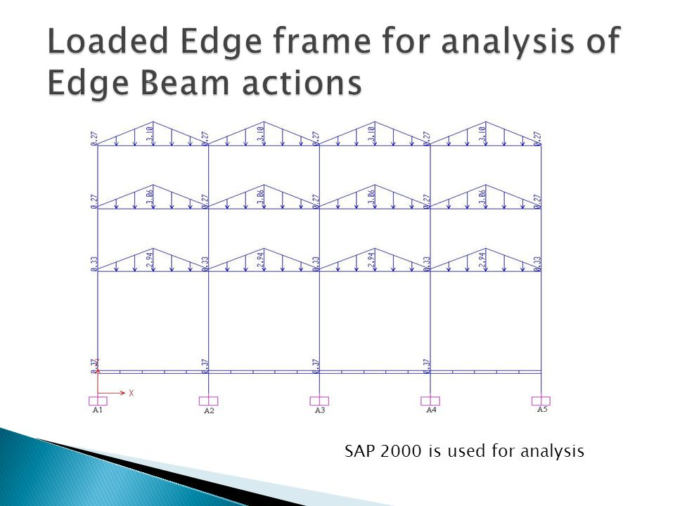 Loaded Edge frame for analysis of Edge Beam actions