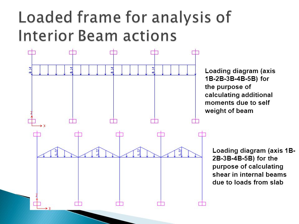 Loaded frame for analysis of Interior Beam actions