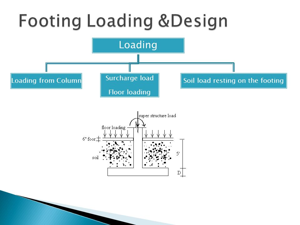 Footing Loading &Design