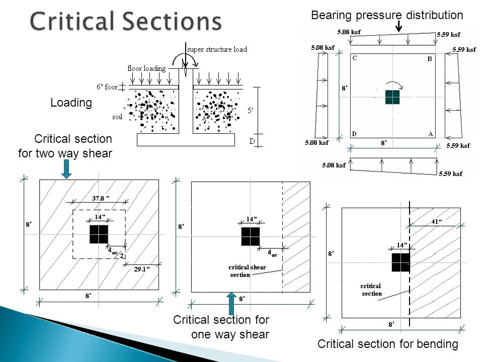 Critical Sections Bearing pressure distribution Loading