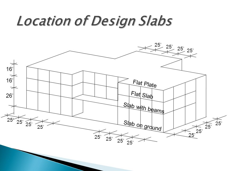 Location of Design Slabs