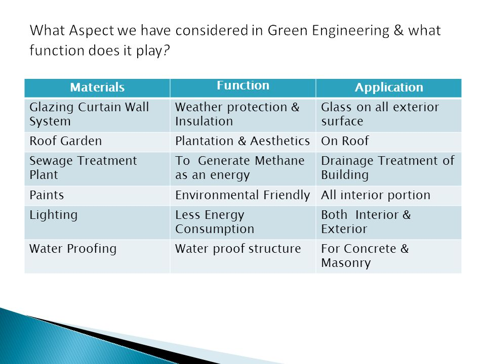What Aspect we have considered in Green Engineering & what function does it play