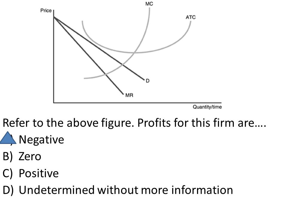 Refer to the above figure. Profits for this firm are….
