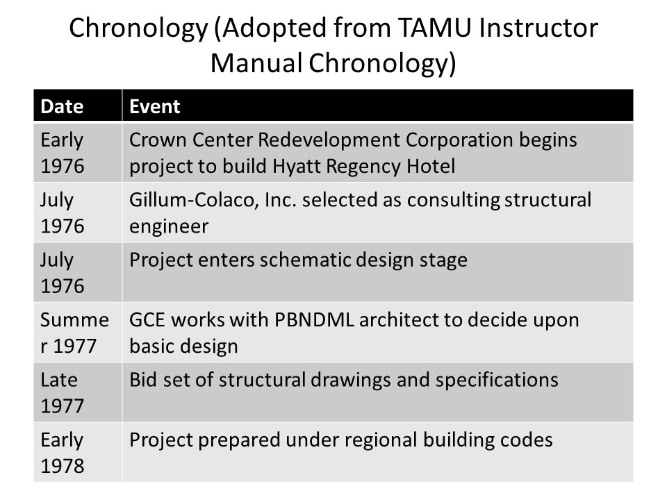 Chronology (Adopted from TAMU Instructor Manual Chronology)