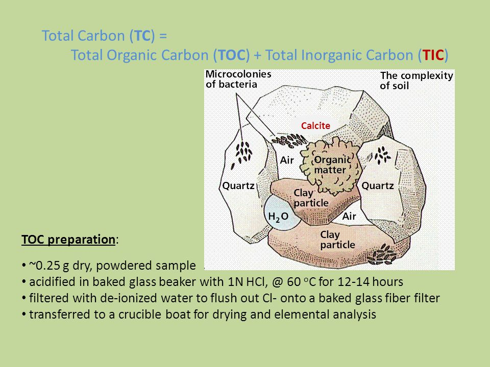 Total Organic Carbon (TOC) + Total Inorganic Carbon (TIC)